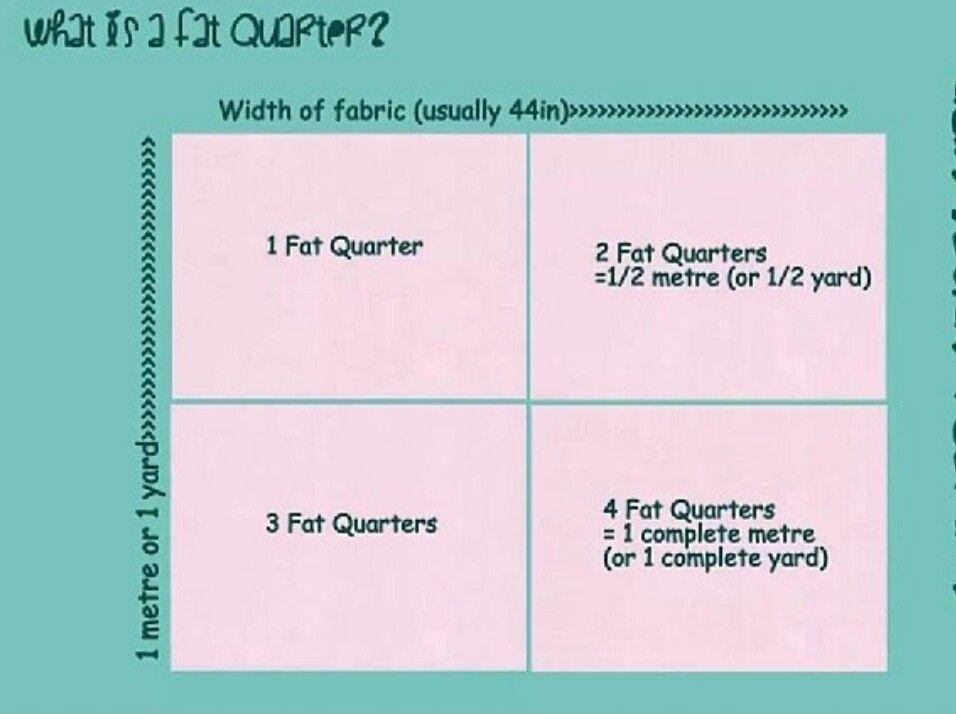 How Big Is A Fat Quarter